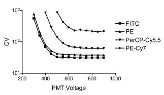 PMT voltage graph