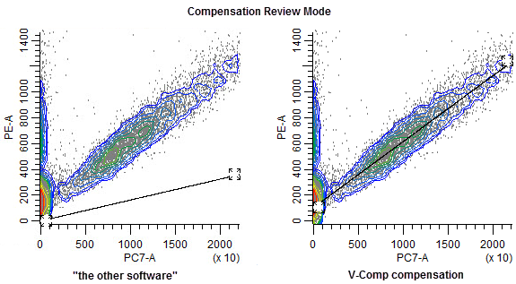 Compensation Review