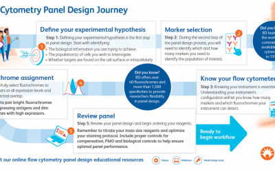 Featured Download: Flow Cytometry Panel Design Journey Reference Guide